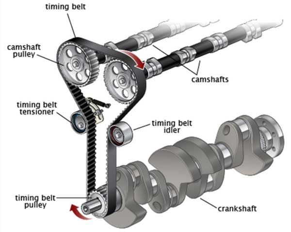 what is the function of a car timing  cam belt